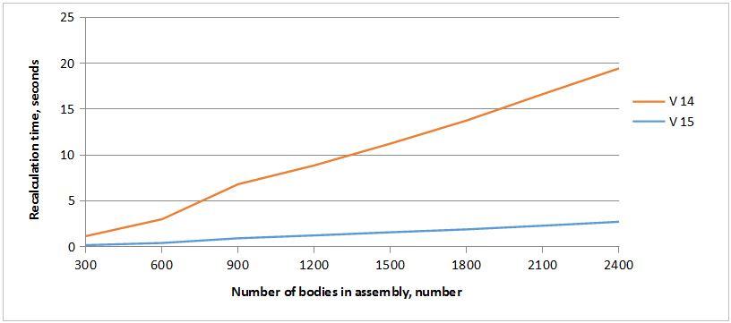 Graf - Porovnání T-Flex CAD 14 a 15